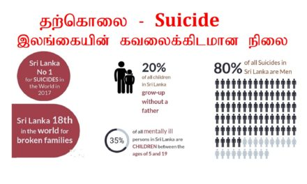 தற்கொலை (Suicide)- இலங்கையின் கவலைக்கிடமான நிலை
